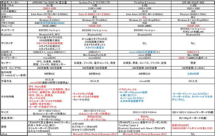 idle066_ブログ執筆用Windowsタブレット比較(2014年8月時点)